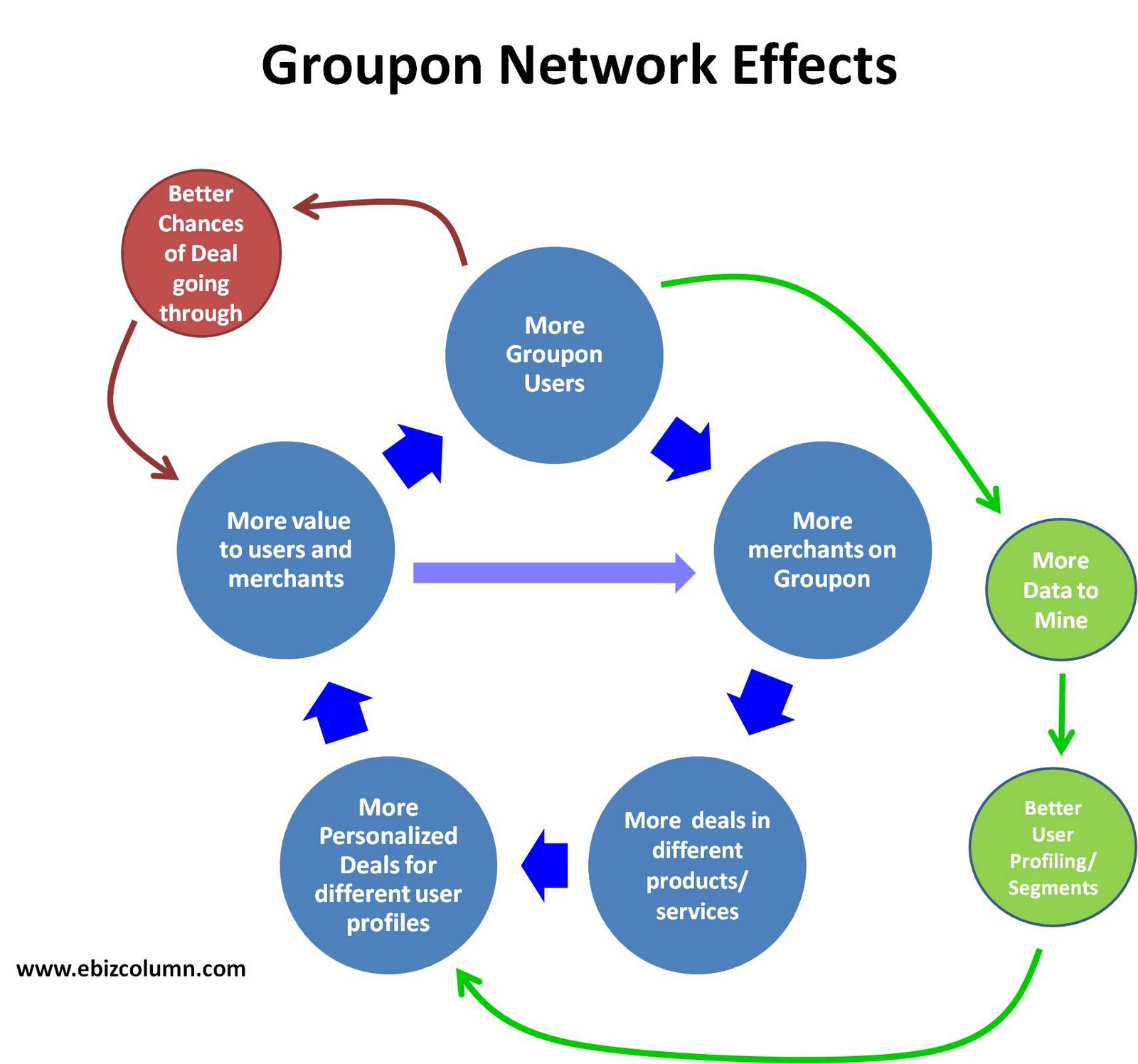 eBusiness Blog: Network Effects in Groupon Business Model