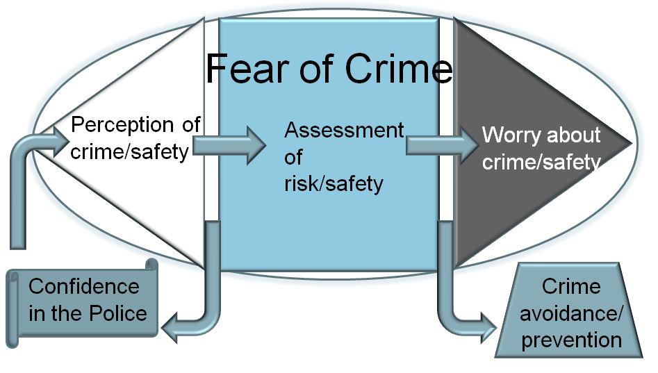 fear of crime dissertation