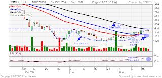IHSG chart 19 Desember