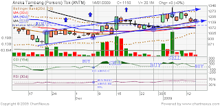 ANTM Stock Chart 140109
