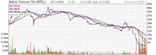 Btel stock part2