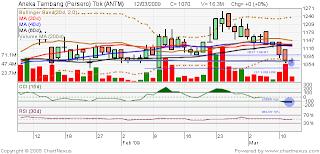 ANTM Stock Chart
