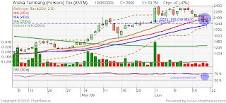 ANTM chart