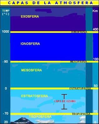 capas de la atmósfera