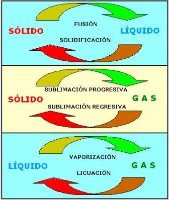 Como se mide el gas