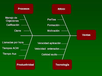Diagrama Causa Efecto Ejemplo Practico Diagrama Causa y Efecto