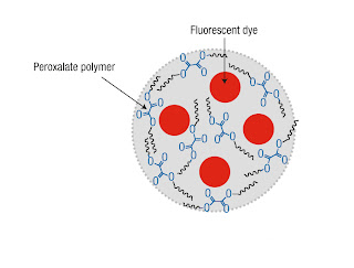 The nanoparticle polymer is made of peroxalate esters. A fluorescent dye (pentacene) is then encapsulated into the polymer. When the nano particles bump into hydrogen peroxide, they excite the dye, which then emits photons (or light) that can be detected Georgia Institute of Technology