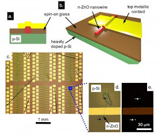 Structure of the Nanowire Device