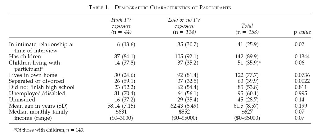 DEMOGRAPHIC CHARACTERISTICS OF PARTICIPANTS