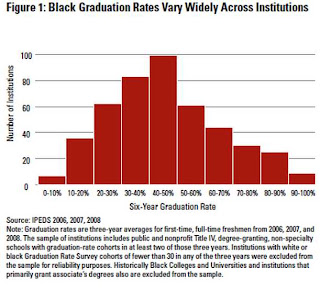 Black Graduation Rates Vary Widely Across Institutions