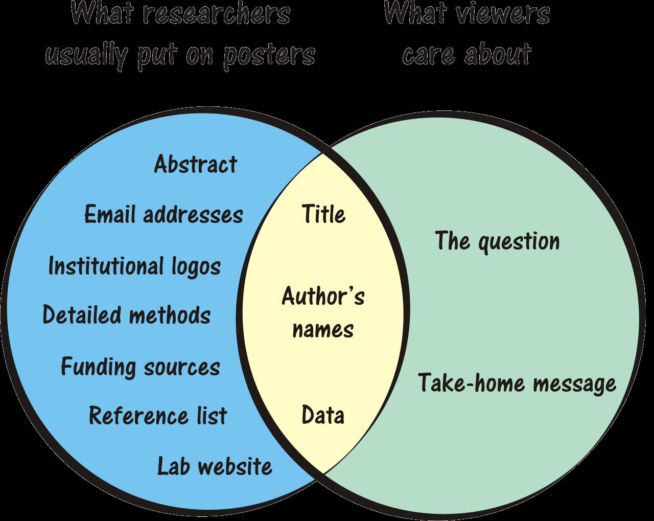 Diagrams science essays Coursework Writing Service unpaperzbtm.river ...