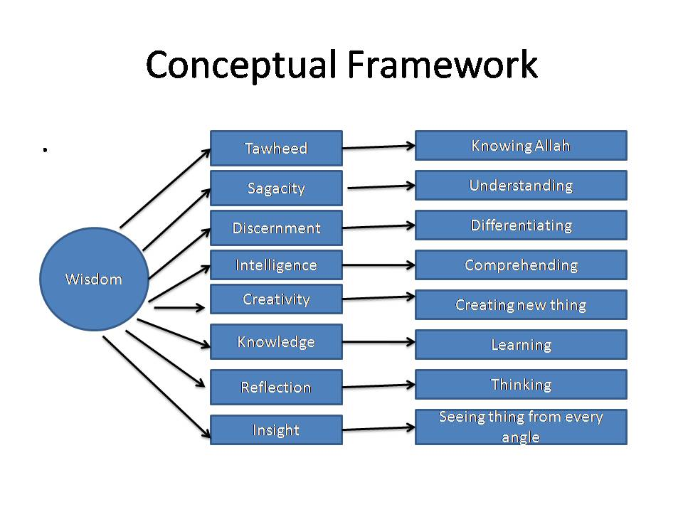 theoretical framework of enrollment system A theoretical framework is a collection of assumptions and prior knowledge of a particular topic that will determine how research and measurements are carried out on that topic in terms of the enrollment system, these frameworks could be plenty for example, the preconceived knowledge of having an.