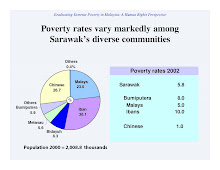 Poverty Rates among Sarawak Various Races