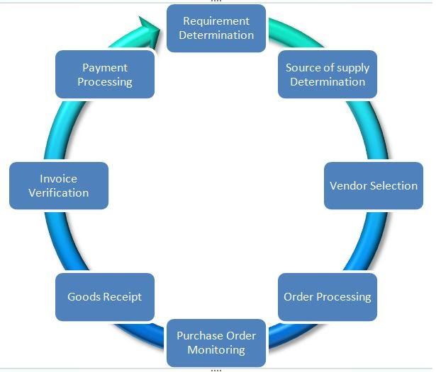 My Sap Erp Journey Basics Of External Procurement Process