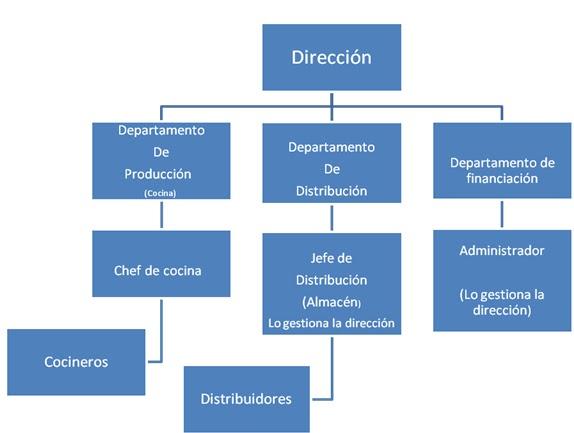 Plan de empresa enero 2011 for Estructura de una cocina de restaurante