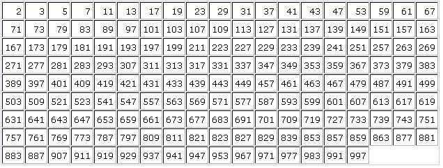 Mathiseasy List Of Prime Numbers From