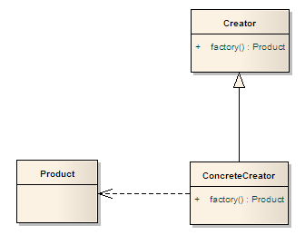 Factory Method Design Pattern in C# and VB.NET.