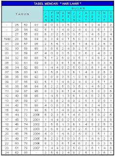 Perhitungan Tanggal Lahir Menurut Jawa