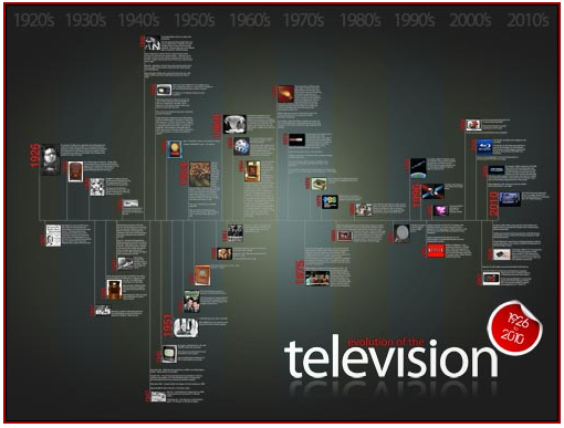 research about the invention television The ideas and innovations of several people led to the invention of television although it is virtually impossible to say who invented television,.