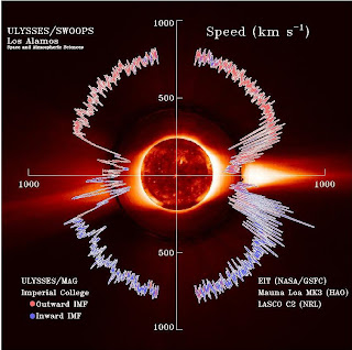 The solar wind, shown here in a plot of data from the Ulysses spacecraft, flows away from the sun at a million miles per hour and is heated by a turbulent cascade.