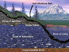Groundwater resides beneath the soil surface in permeable rock, clay and sand