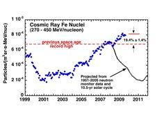 Energetic iron nuclei counted by the Cosmic Ray Isotope Spectrometer on NASA's Advanced Composition Explorer (ACE) spacecraft reveal that cosmic ray levels have jumped 19% above the previous Space Age high