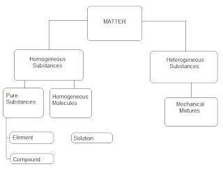 external image Matter+Chart.bmp