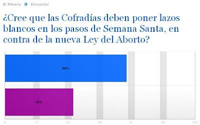 Lazos blancos para las cofradías, nueva encuesta del 'Diario de Almería'