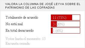 Un 73% avala la opinión de José Leyva en su columna del 1 de abril