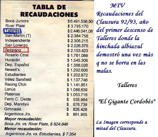 Recaudaciones Clausura 1993 en el que Talleres sufre su primer descenso de la maxima caegoria.