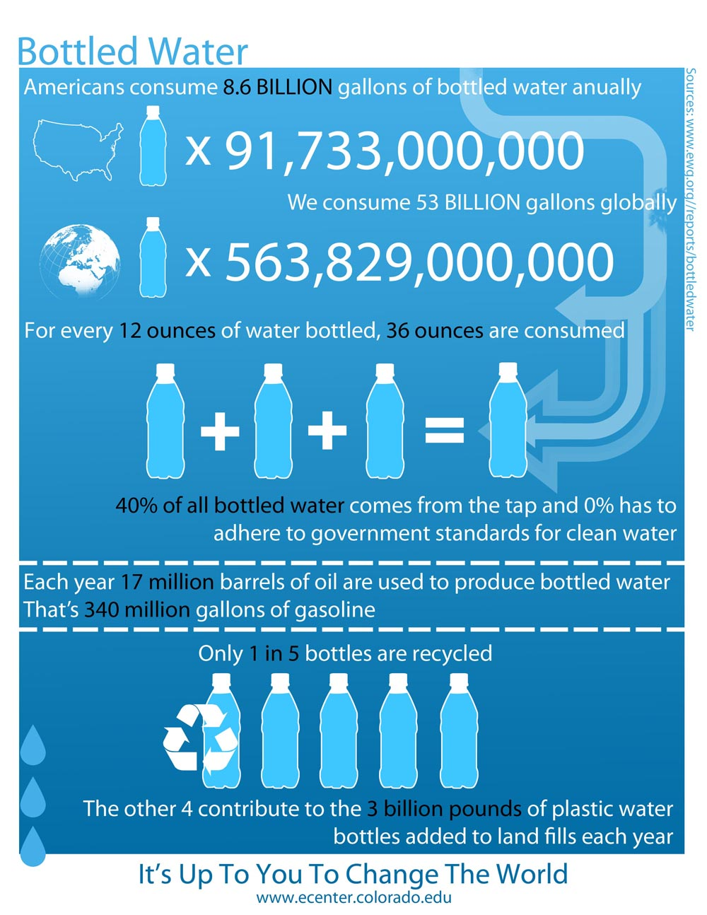 How Many Water Bottles Are Made Every Year In The World 47
