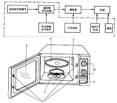 微波炉基本构造