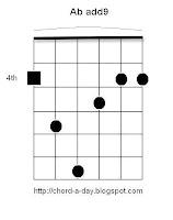 Ab add9 Guitar Chord