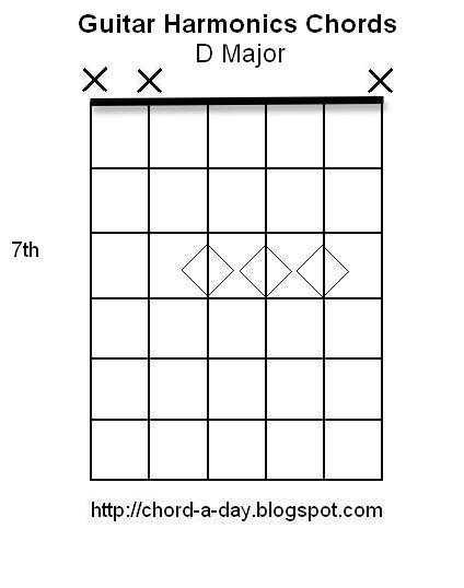 A New Guitar Chord Every Day: Guitar Harmonics Chords | D Major