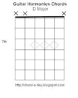 D Major Harmonics Guitar Chord