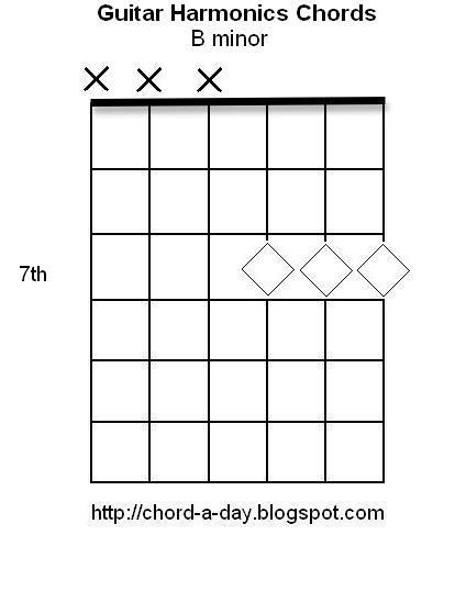 A New Guitar Chord Every Day: Guitar Harmonics Chords | B minor