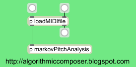 Algorithmic Composition Markov Chain MaxMSP