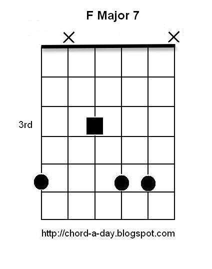 New Guitar Chord Every Day: F Major 7