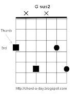 G sus2 Hendrix Guitar Chord