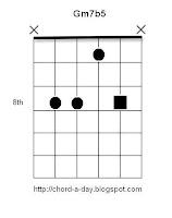 Gm7b5 Guitar Chord