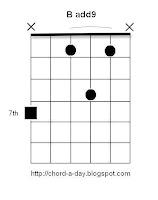 B add9 Guitar Chord