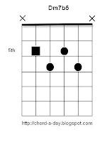 Dm7b5 Guitar Chord