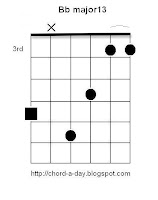 Bb major13 Guitar Chord