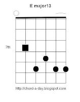 E major 13 guitar chord