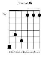 D minor 13 Guitar Chord