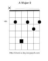 A major 9 Guitar Chord