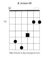 E minor 69 Guitar Chord