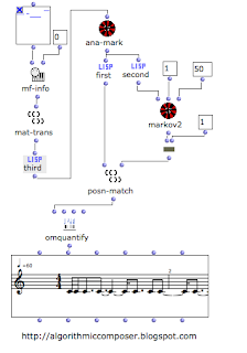 Algorithmic composition Markov