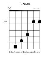 E7#5#9 Guitar Chord Hendrix