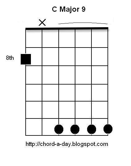 A New Guitar Chord Every Day: C Major 9 Guitar Chord